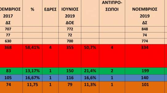AΠΟΤΕΛΕΣΜΑΤΑ ΕΚΛΟΓΩΝ ΝΟΕΜΒΡΙΟΣ 2019